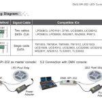 LED CONTROLLER DMX-TO-DIGI tout IC 16 MODES